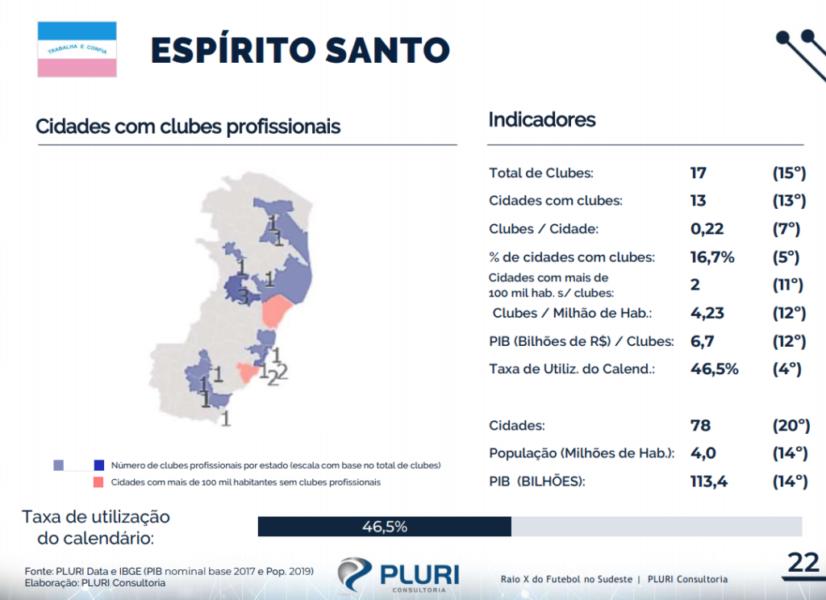 Estudo aponta região Sudeste como reflexo do desperdício de potencial do futebol brasileiro
