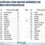 Ampla desigualdade marca desenvolvimento do futebol nacional