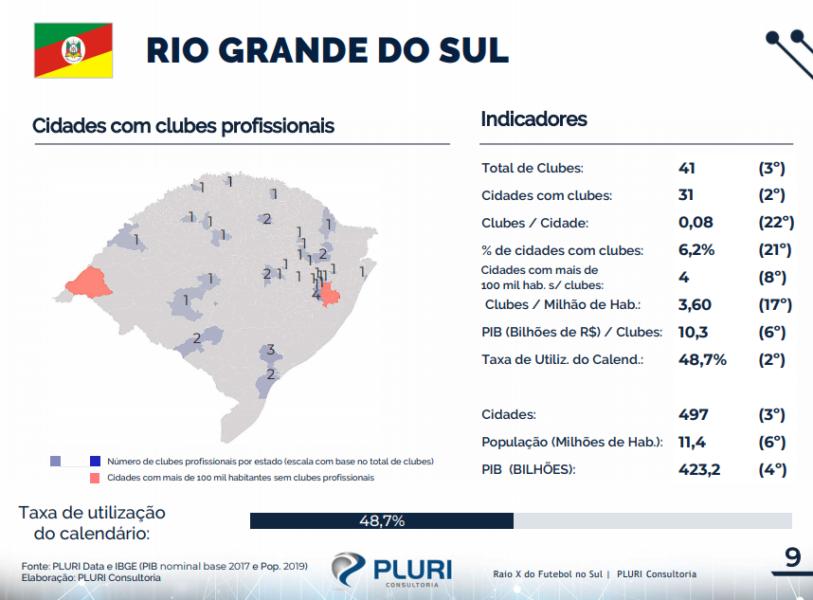 Problemas logísticos e calendário dificultam desenvolvimento do futebol gaúcho