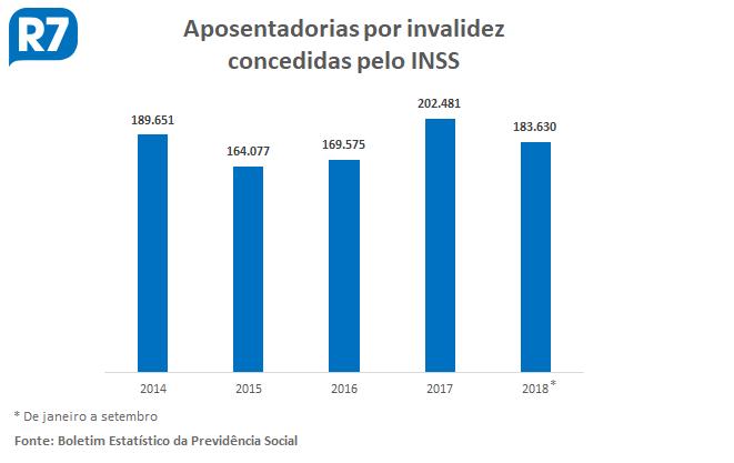 Apesar de 'pente-fino', aposentadorias por invalidez crescem no Brasil