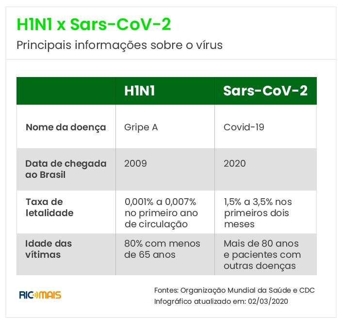 h1n1-e-o-novo-coronavirus-pelo-mundo