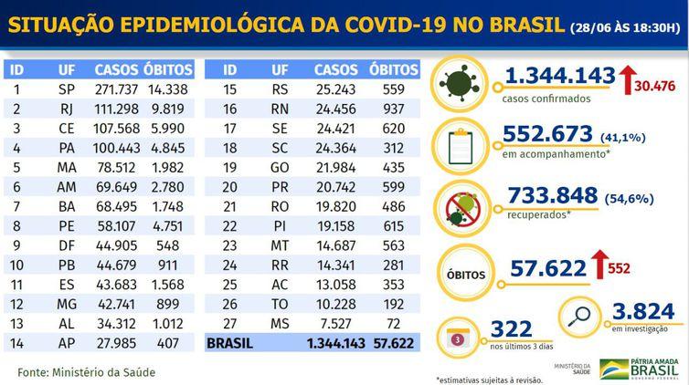 coronavirus brasil 28-06
