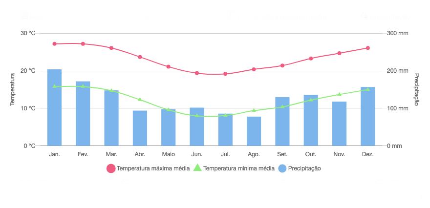 Clima em Curitiba durante o ano.
