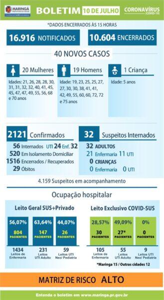 Coronavírus causa mais três mortes em Maringá
