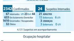 32ª morte por coronavírus é confirmada em Maringá