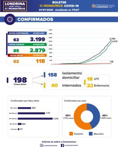 mortes coronavírus Londrina