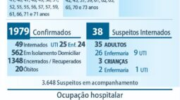 Maringá confirma vigésima morte por coronavírus