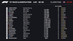 Red Bull acerta em estratégia e Verstappen supera dupla da Mercedes no GP dos 70 anos