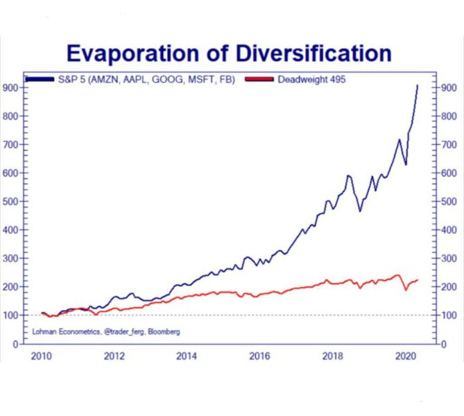Retorno FAAMG x S&P500 - última década