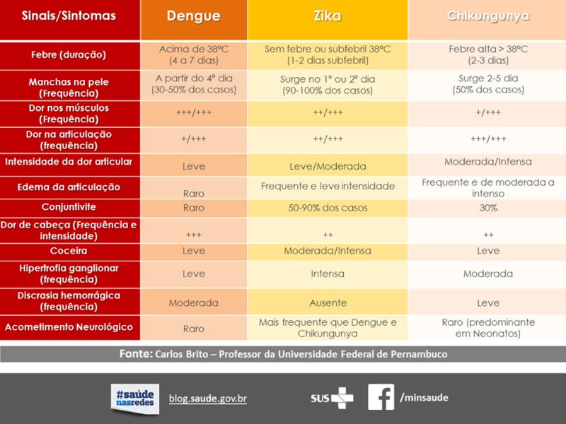 ocorrência de chikungunya