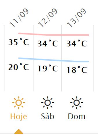 previsao do tempo em Londrina