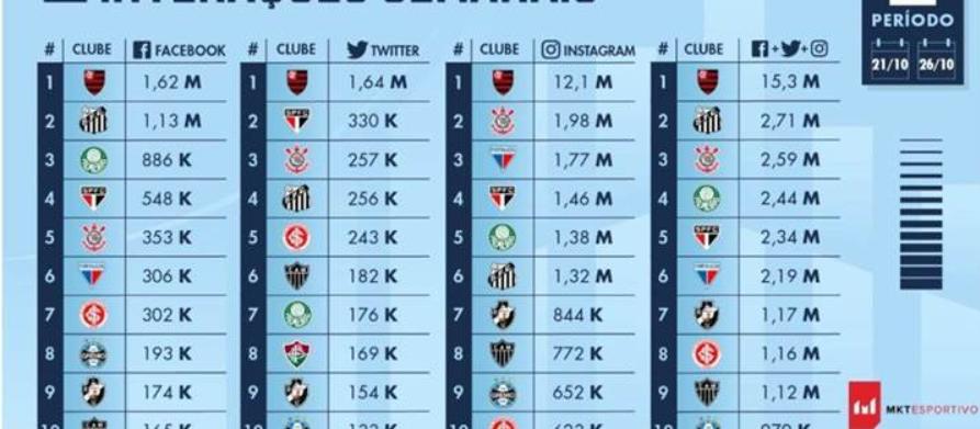 Fortaleza se torna o sexto clube com mais interações nas redes no Brasil