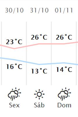 Clima em Londrina