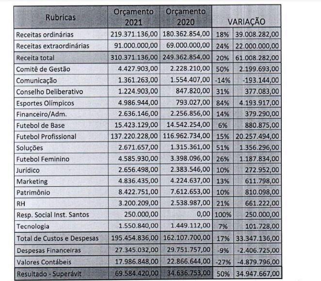 Veja os detalhes do orçamento do Santos aprovado para 2021