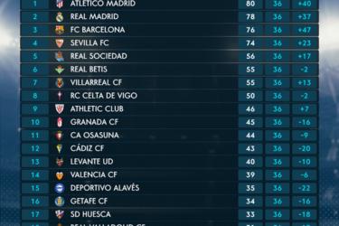 Penúltima rodada do Campeonato Espanhol terá todos os jogos no mesmo horário